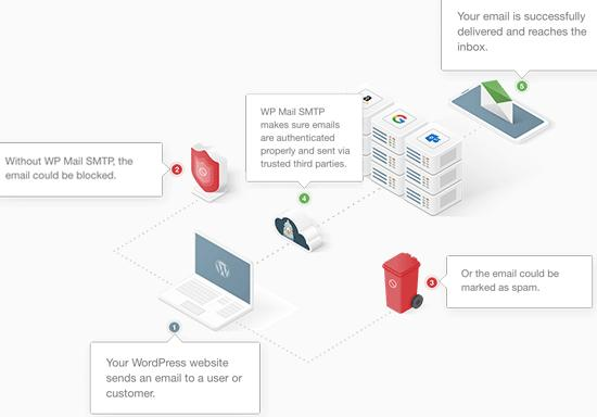 How WP Mail SMTP works