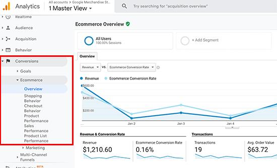Google Analytics eCommerce conversion reports
