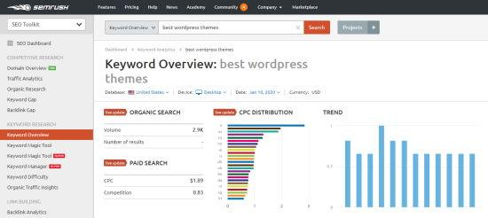 Using the SEMrush tool to see a keyword overview for